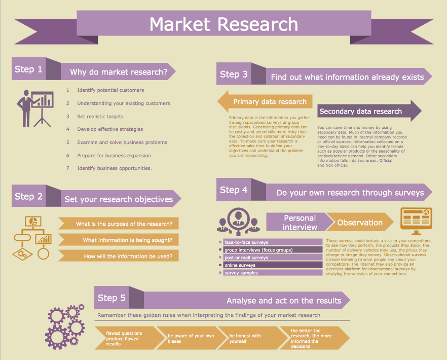 business research ideas