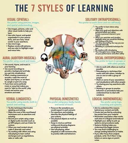 The Seven Styles of Learning http://englishwithsophia.com/