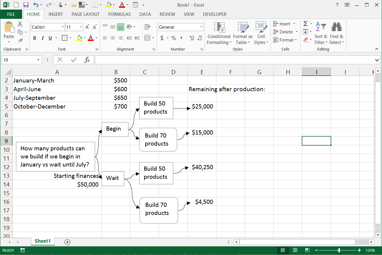 How to Draw a Decision Tree in Excel   Techwalla.com   Decision ...