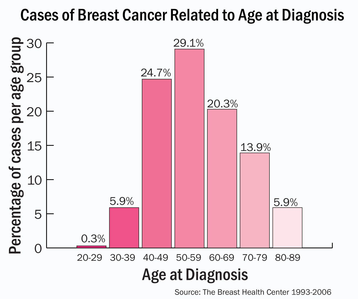 breast cancer age of diagnosis chart~please be sure to keep in breast cancer age of diagnosis chart~please be sure to keep in check your