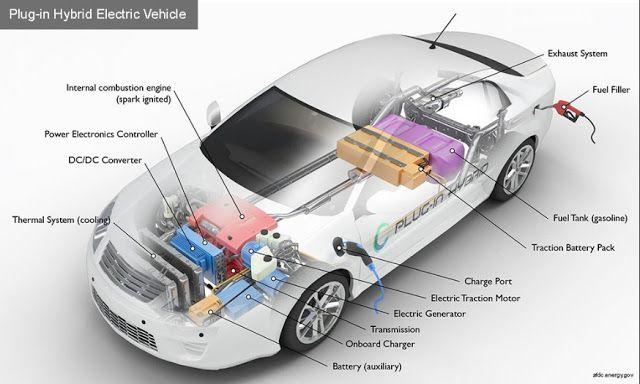 Hybrid Car Engine And Transmission Diagram Electrical Work Wiring