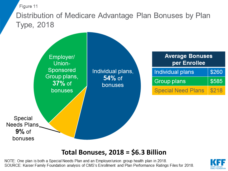 A Dozen Facts About Medicare Advantage The Henry J Kaiser