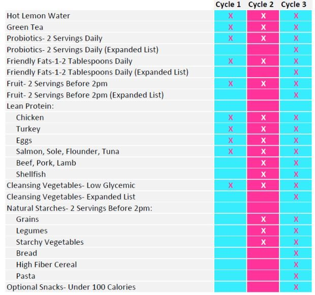 Day Diet Food List  For Cycle  Cycle   Cycle