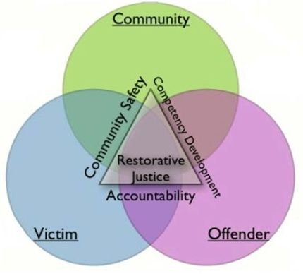 what is restorative justice special education  what is restorative justice