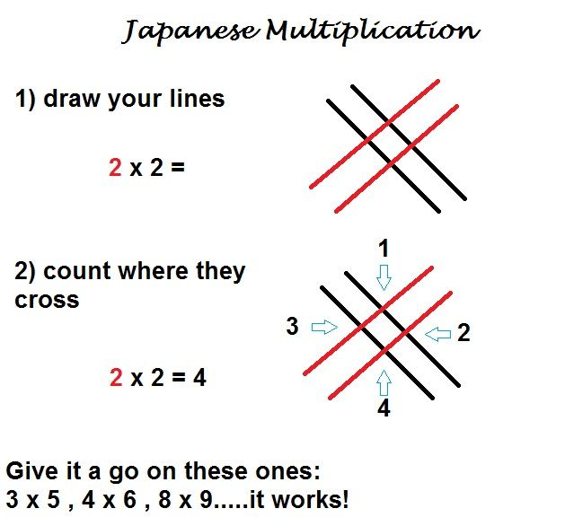 Japanese Multiplication. Such a simple way of doing multiplication ...