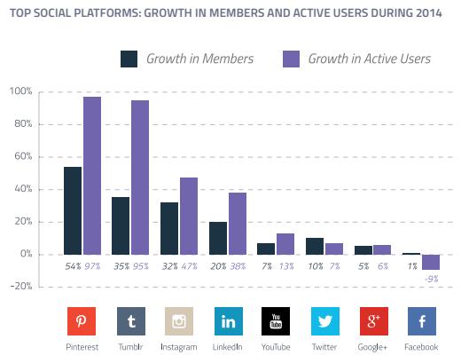 Groei in accounts en actieve gebruikers op de top sociale netwerkplatformen van 2014
