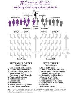 wedding ceremony rehearsal diagram wedding processional diagram of games diagram of wedding ceremony #1