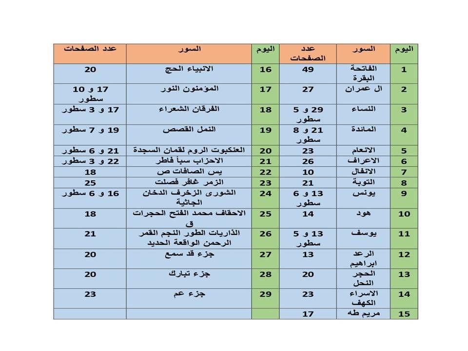 ختمة شهرية للقران بالسور Quran Quran Obu Periodic Table
