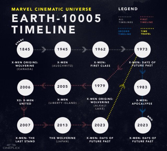 Cinematic Universe Timeline Marvel Movie Timeline Xmen Movie Universe