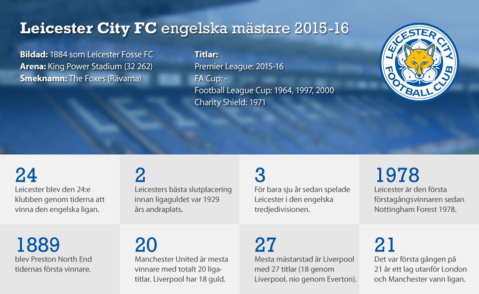 Leicester City Premier League champions 2015-16.  4a35e5908a1d2