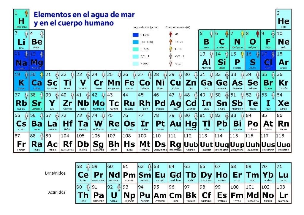 Awesome Tabla Periodica Para Imprimir 2018 Tabla Periodica Dinamica, Table Periodica  Completa, Table Periodica Elementos