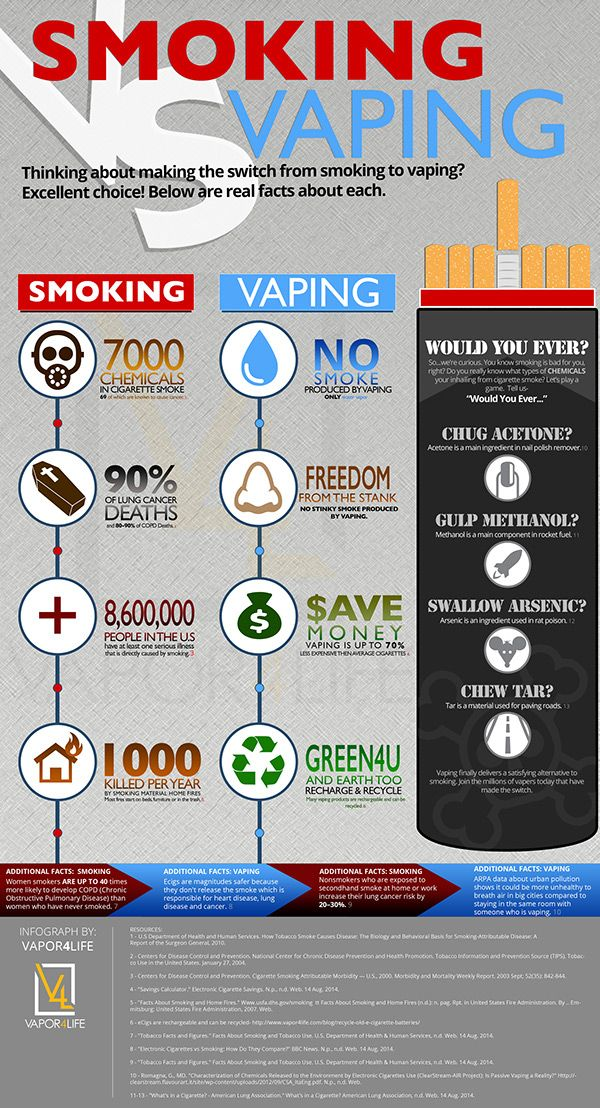 Vaping vs smoking cigarettes subscribe to http lounge with regard assistance points and also freebies is the social rh pinterest