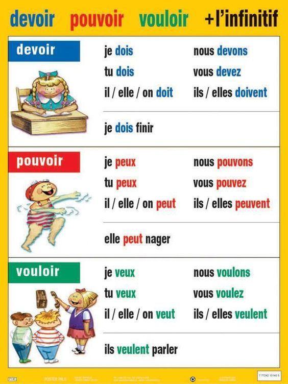 Les Verbes Vouloir Devoir Et Pouvoir Usage Exercices Frans Leren Lessen Frans Franse Posters