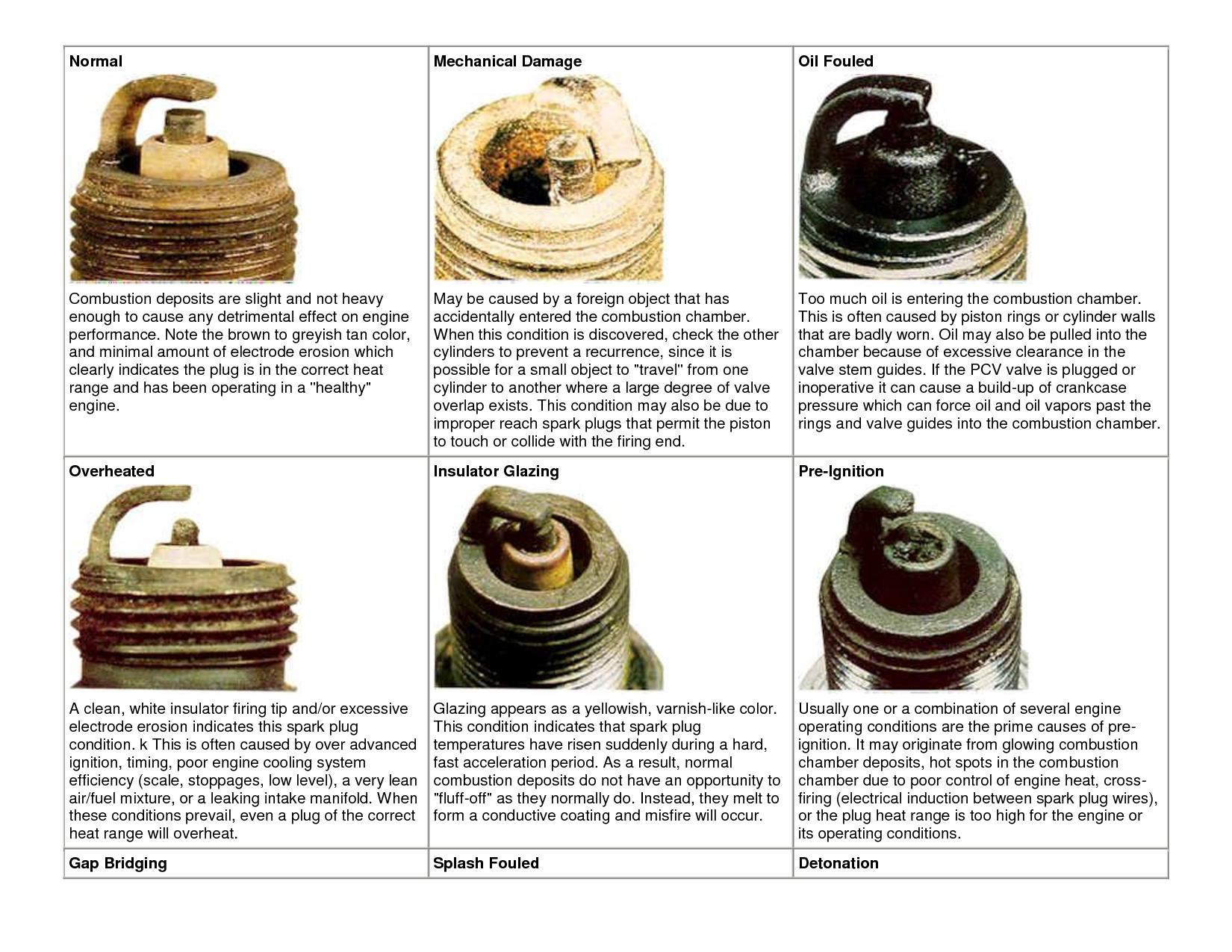Spark Plug Analysis Automotive Infographics Pinterest Spark Plug