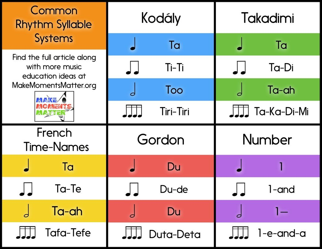 Common rhythm syllable systems by david at make moments for Single syllable middle names