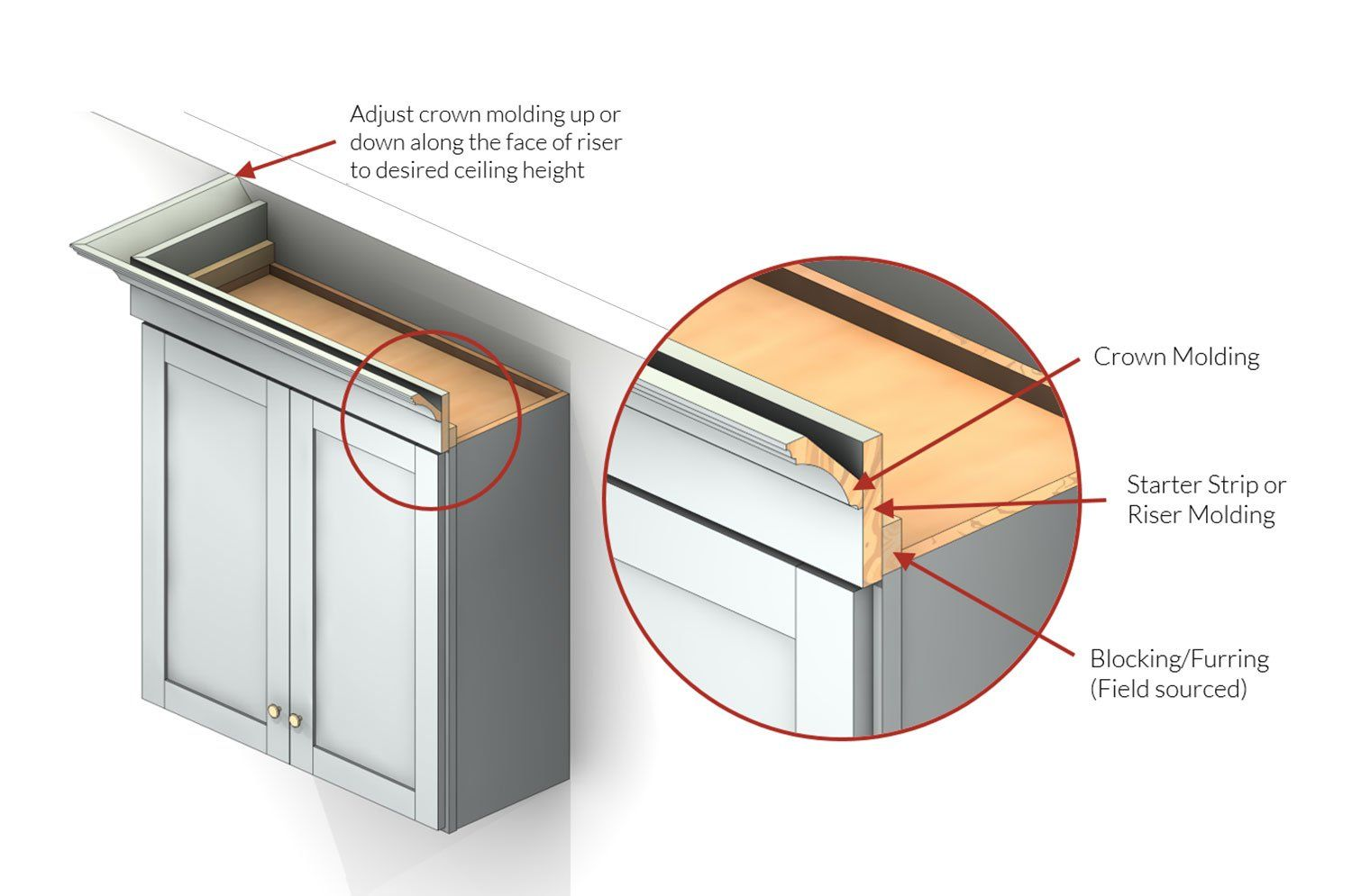 Types of Moldings for Cabinets | Base moulding, Cabinet ...