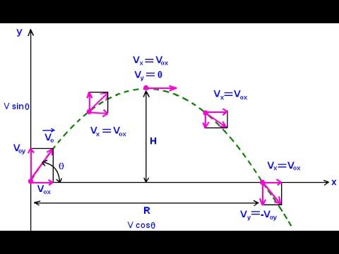 Projectile Motion Question Using Kinetic And Potential Energy Projectile Motion Physics Classroom Physics And Mathematics