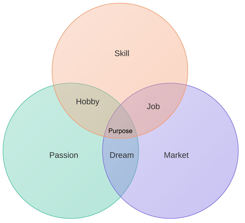 passion skill market life purpose inspirasie pinterest life purpose purpose and philosophy quotes [ 1024 x 935 Pixel ]