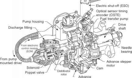 stanadyne injection pump diagram info wiring u2022 rh resaws co stanadyne fuel pump parts stanadyne fuel pump manual