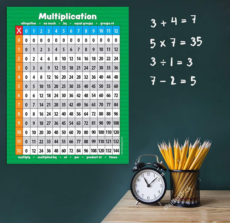 17 X 17 Multiplication Table