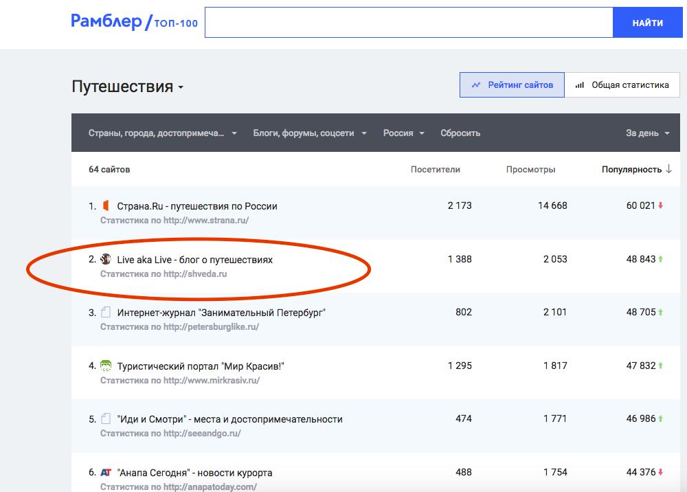 Поднятие за несколько часов до 2 позиции в рейтинге ТОП-Рамблер блога LiveAkaLive