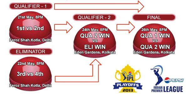 Ipl 6 Playoffs Schedule Tickets Booking Playoff Schedule Ipl