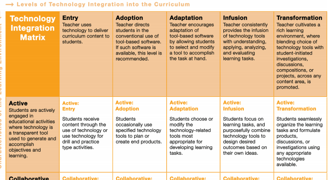 The Arizona Technology Integration Matrix Provides A Concrete - Technology integration lesson plan template