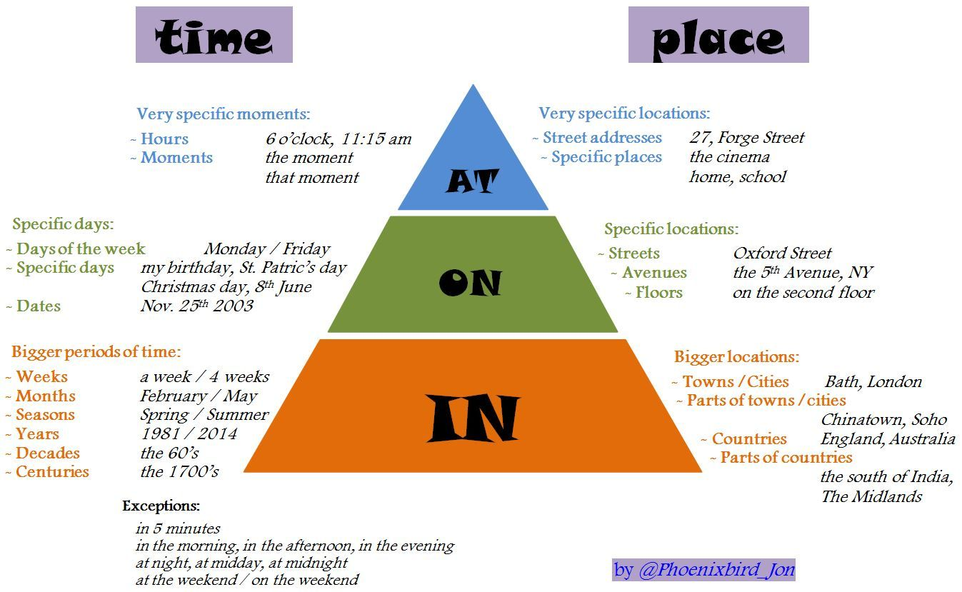 English Prepositions Time And Place At On In Pyramid By