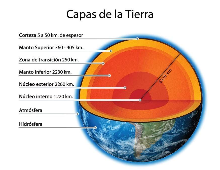 Cuáles Son Las Capas De La Tierra 01 Capas De La Tierra Maqueta De La Tierra Ciencias De La Tierra