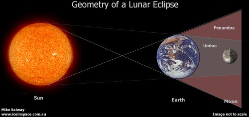 Image result for diagram of lunar eclipse earth moon and sun image result for diagram of lunar eclipse ccuart Image collections