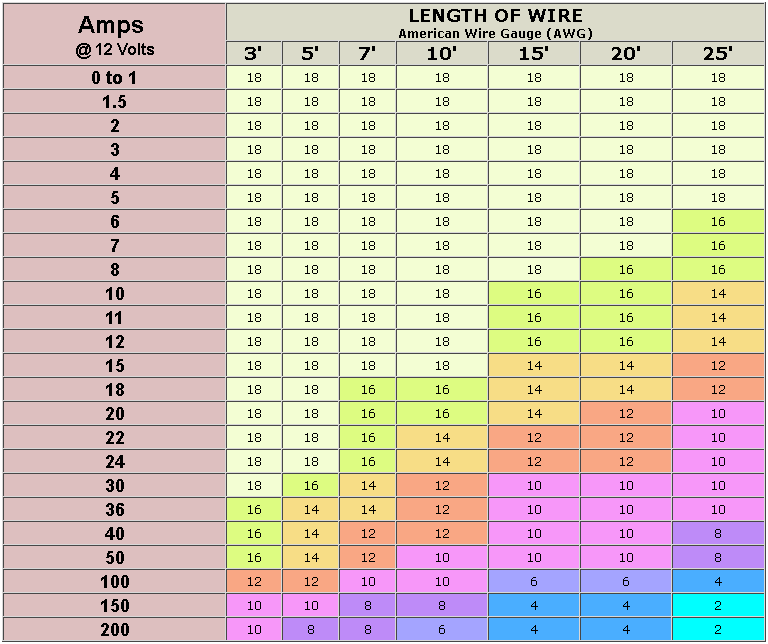 Image result for length of wire and amps at 12 volt chart 1964 t image result for length of wire and amps at 12 volt chart keyboard keysfo Images