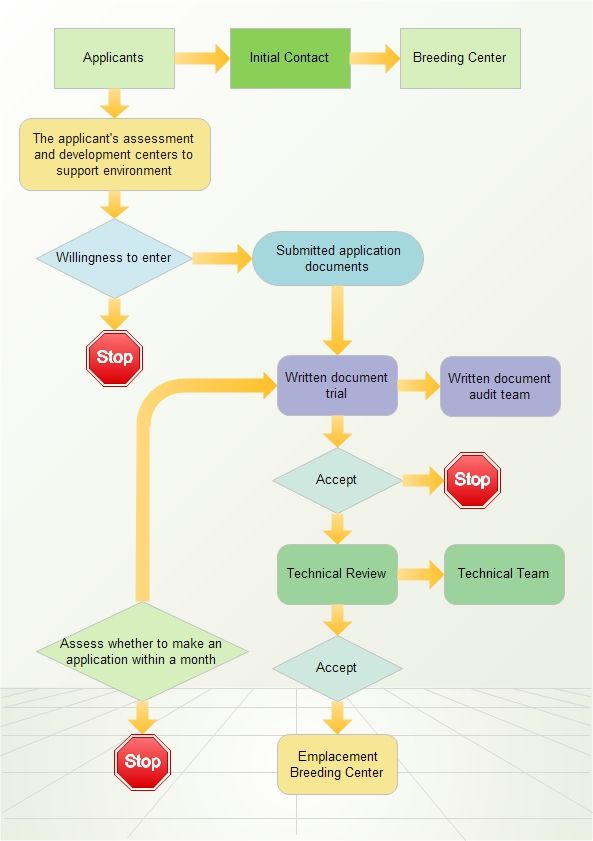A flowchart is a picture of the separate steps of a process in - process flow diagram template