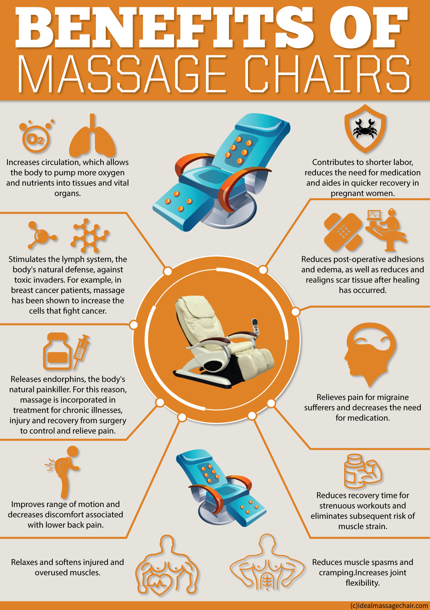 Massage Chairs Is One Of The Fastest Growing Industry In Us This Infographic Provides Some