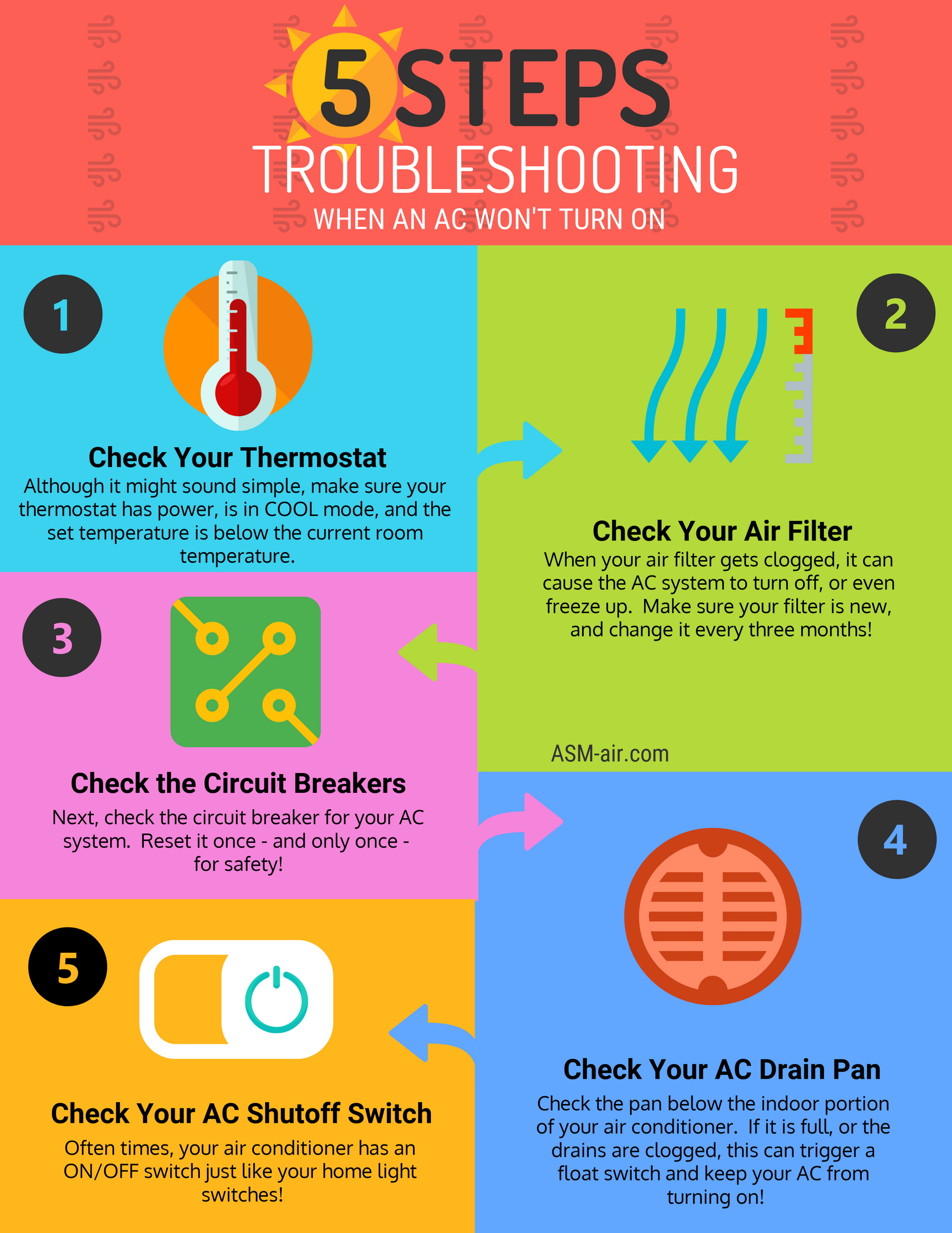 Air Conditioner Won T Turn On Ac Troubleshooting Flow Chart