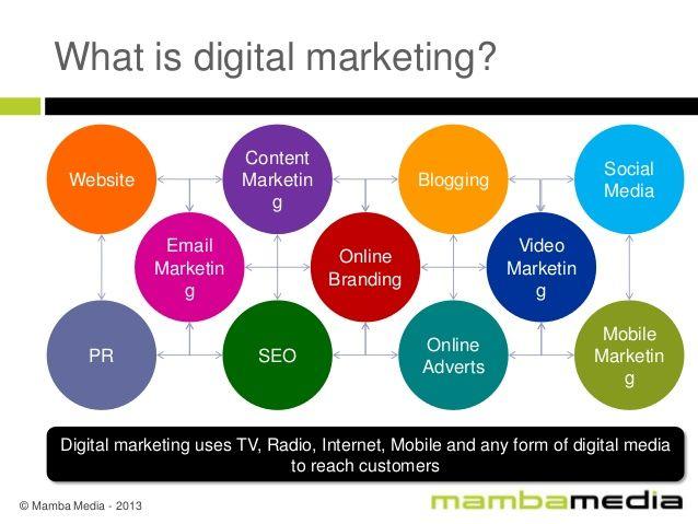 Pin by Reputed Brand on Digital Marketing Pinterest Digital - copy blueprint social media marketing agency