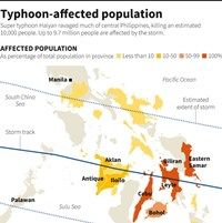 Population Affected by Typhoon Haiyan (Infographic)