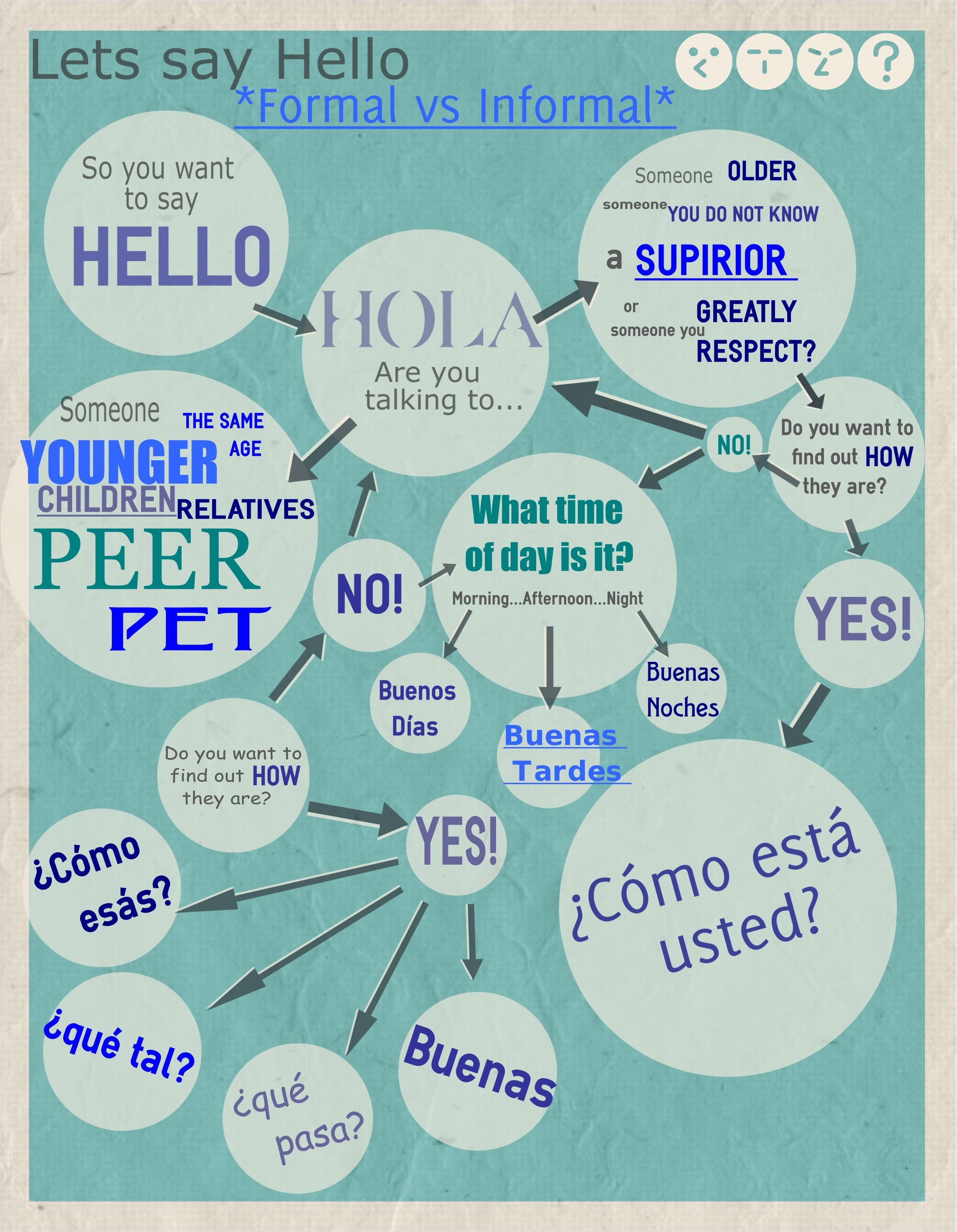 Spanish Greetings Info Graphic Hola Formal Informal