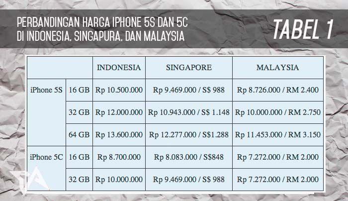 Harga iphone 5s dan 5c di singapura dan malaysia lebih murah harga iphone 5s dan 5c di singapura dan malaysia lebih murah stopboris Images