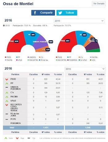 Resultados electorales en Ossa de Montiel - 26 de Junio de 2016
