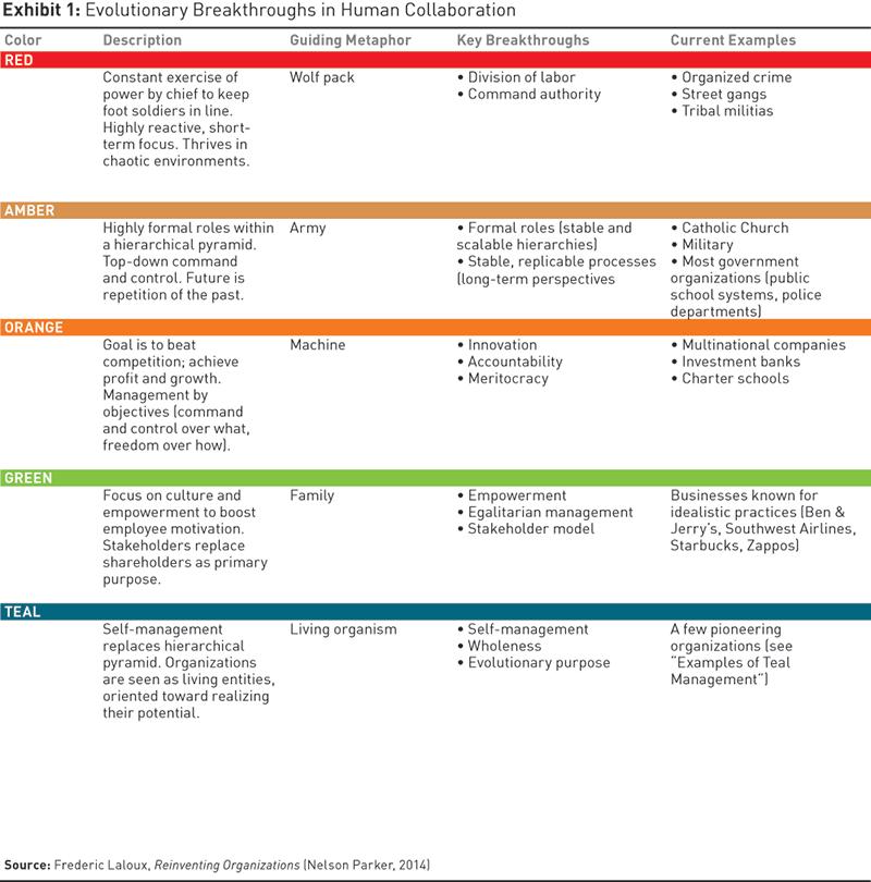 Evolutionary Breakthroughs In Human Collaboration Business Strategy Organization Self Organization