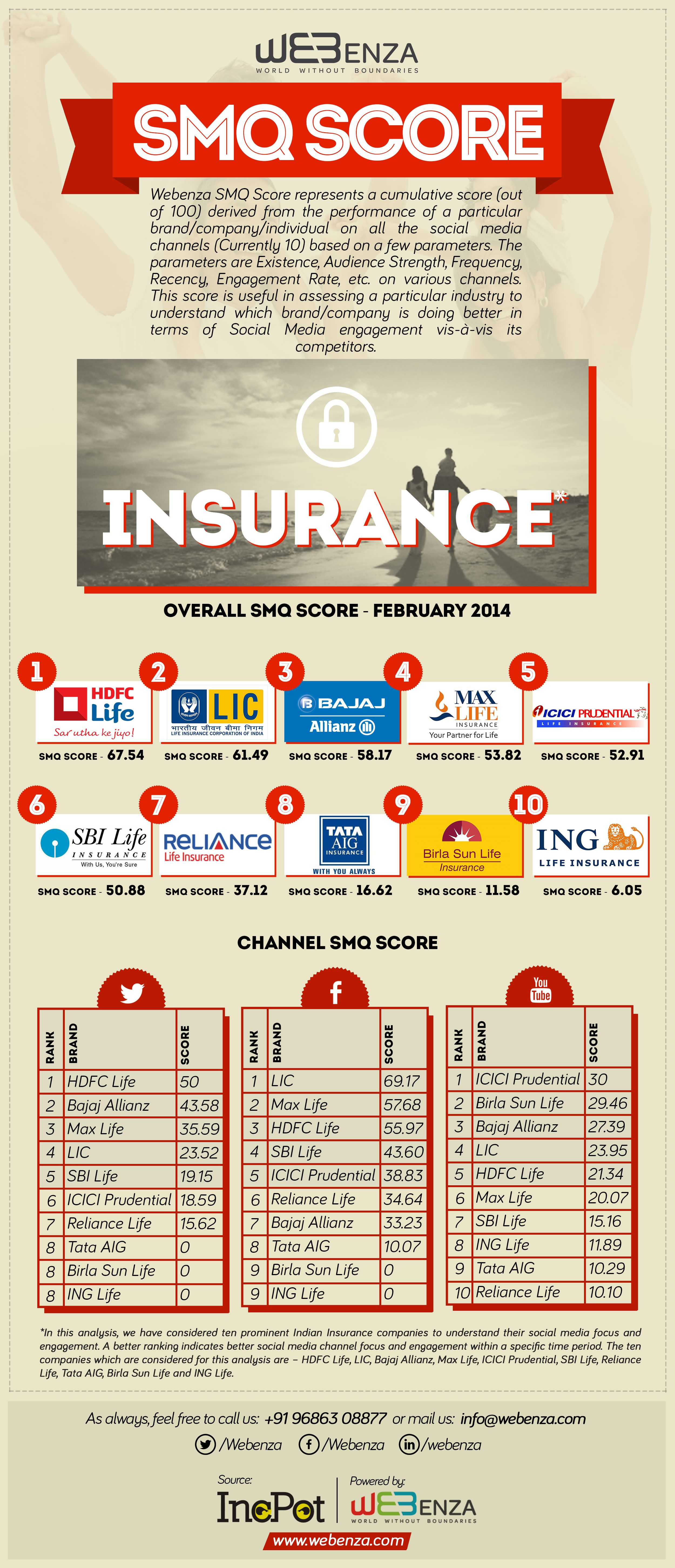 Social Media Quotient Analysis Of Indian Insurance Providers To