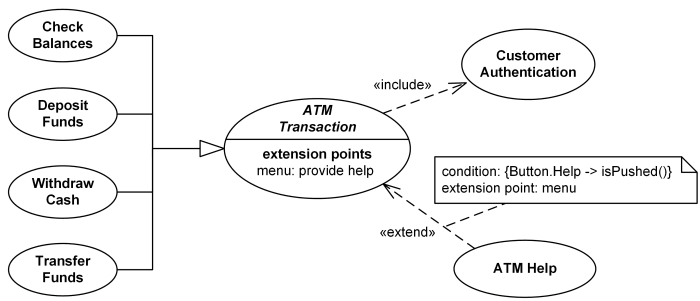 Bank atm transactions and authentication use cases example aa an example of uml use case diagram for a bank atm automated teller machine customer actor uses bank atm to check balances deposit funds withdraw cash ccuart Images