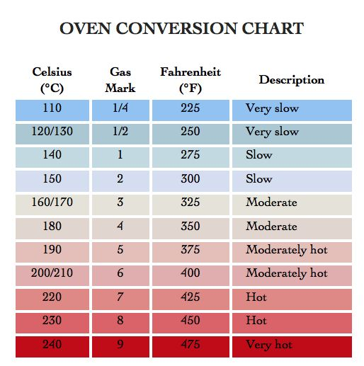 Oven conversion chart chartsposters pinterest oven cooking oven conversion chart food prepchartscooking forumfinder Choice Image