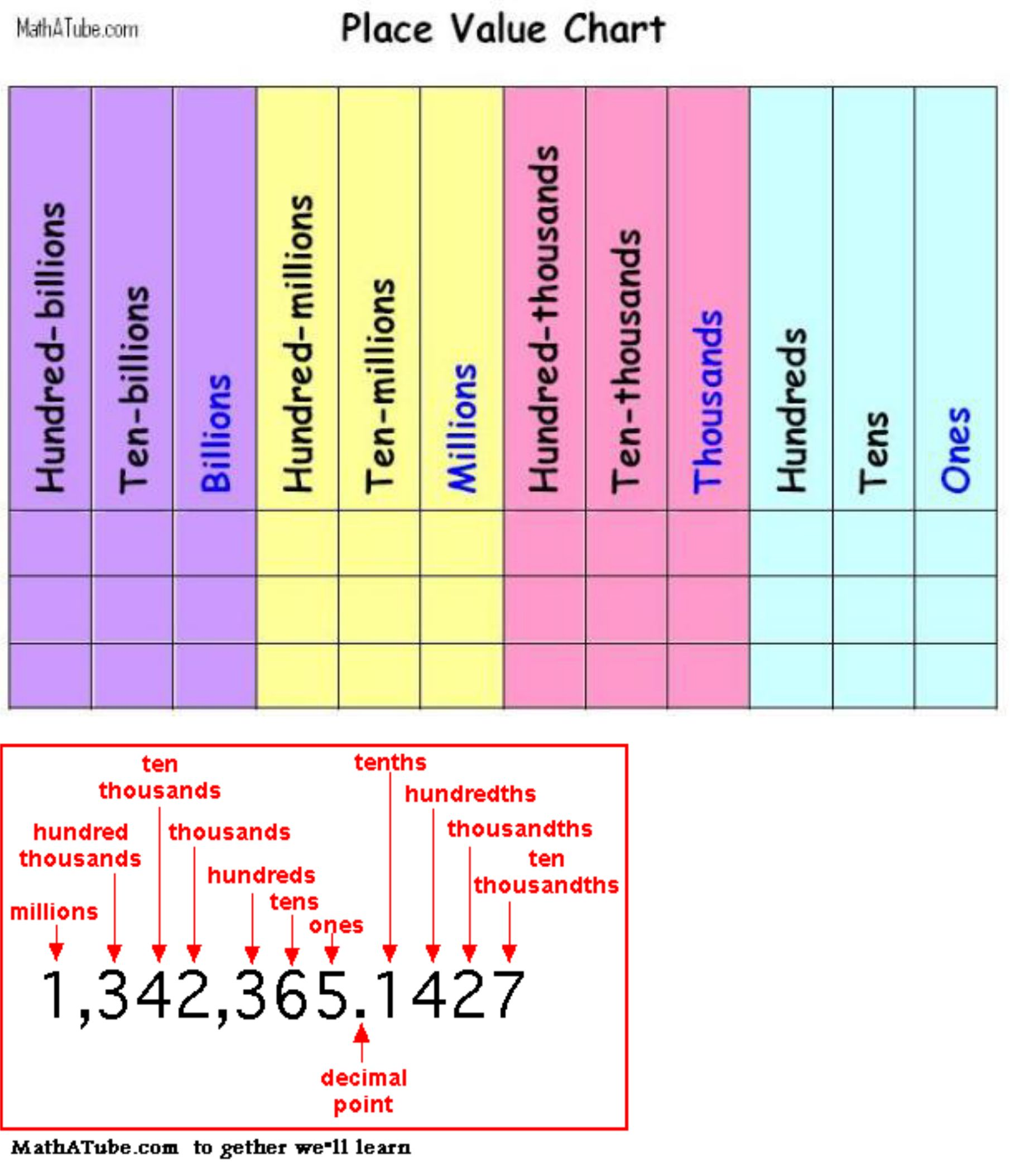 Unbiased Free Printable Place Value Chart To Millions