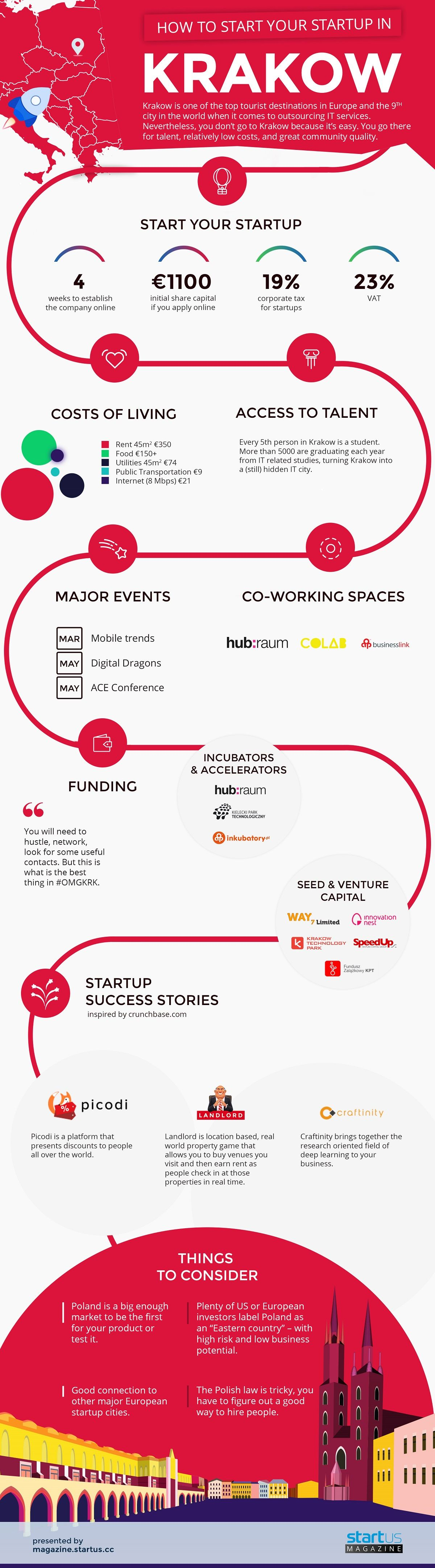 How To Start Your Startup In Krakow #Infographic