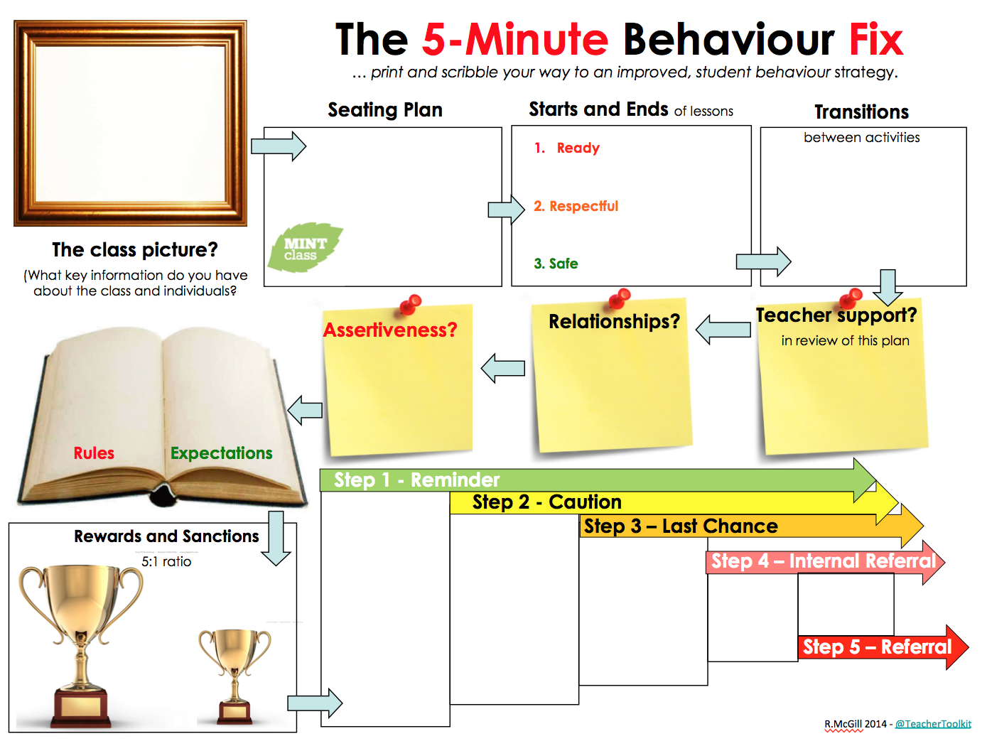 The 5 Minute Behaviour Fix By Teachertoolkit