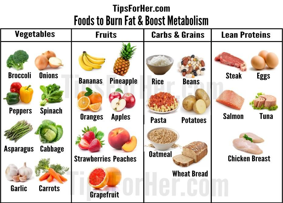 Useful & informative guide that provides a list of foods
