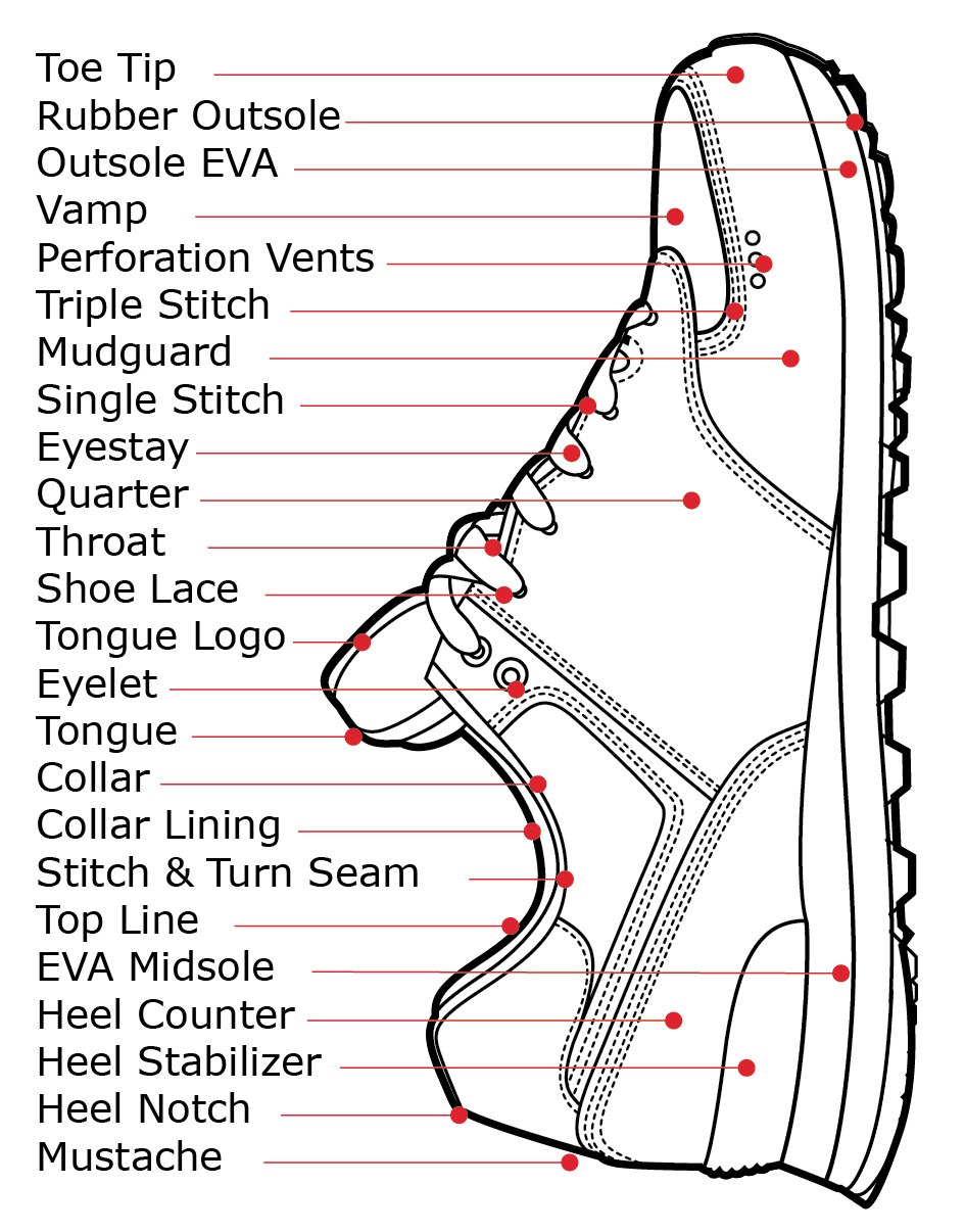 The Anatomy Of A Shoe Parts Diagram Shoe Making Pinterest