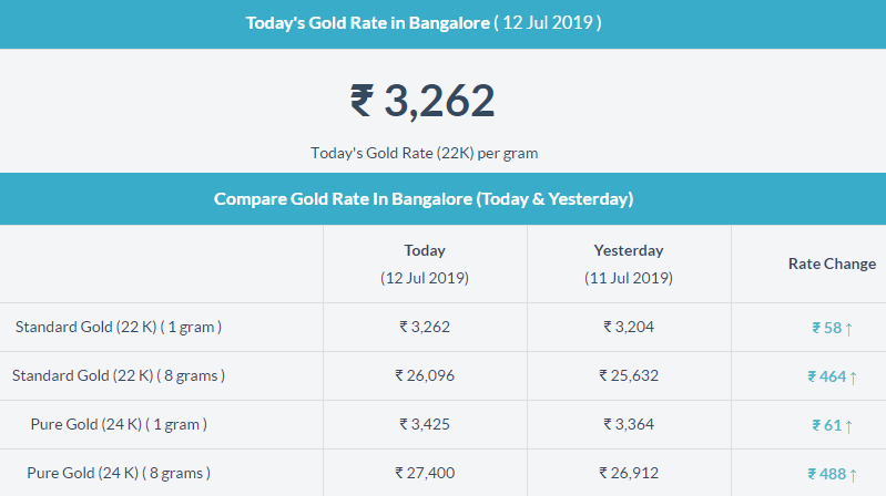 Gold Rate In Bangalore Today Today Gold Rate Gold Price In India Gold Rate