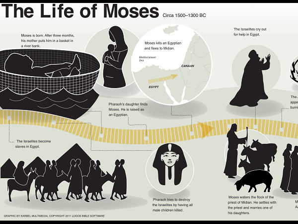 Moses timeline infographic | 01. HOW Unit Study 03: Ancient Israel ...